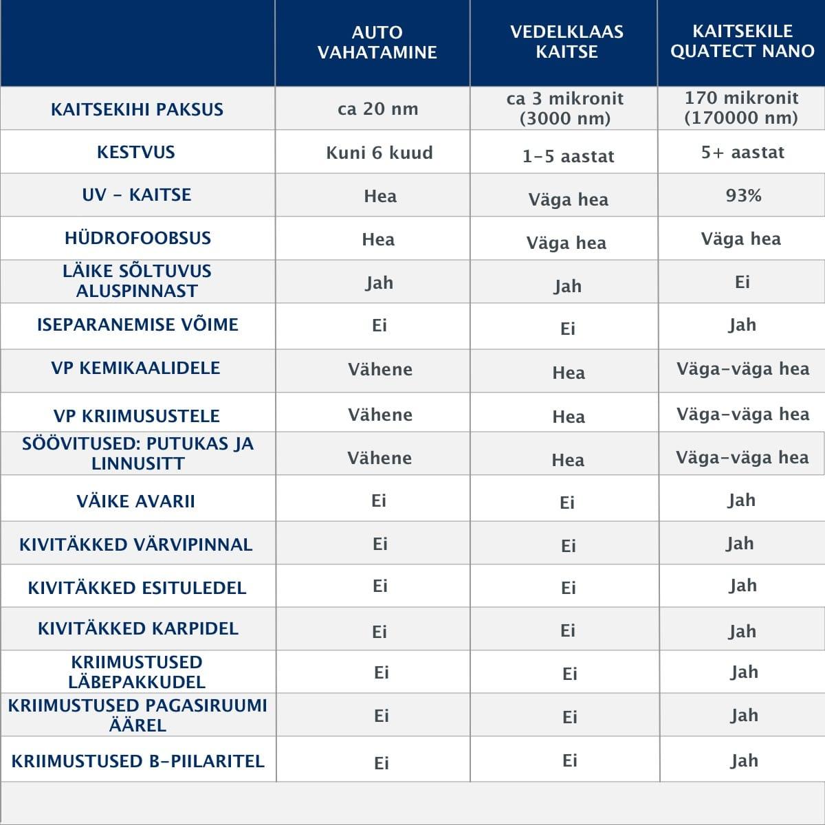 kaitsetöötluste võrdlus koos PPF 1200X1200